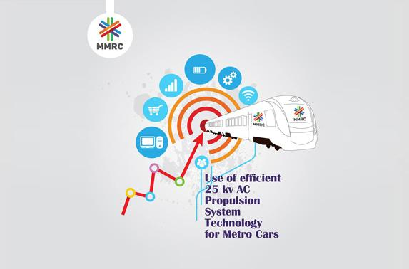 Use of efficient 25 kv AC Propulsion System Technology for Metro Cars